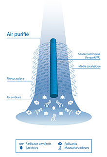 purificateur d'air principe photocatalyse
